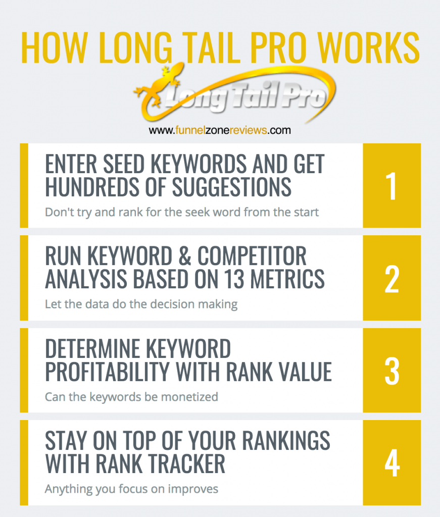 How Long Tail Pro Works